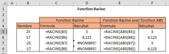 Appliquer les formules sur les racines carr es - Comment calculer les puissances ...