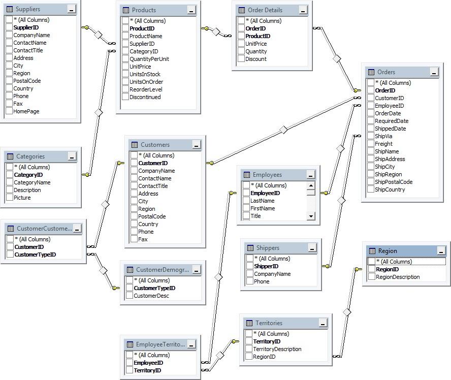 Faire une base de données en sciences humaines et sous Linux Excel-quebec-requete-sql-excel-1