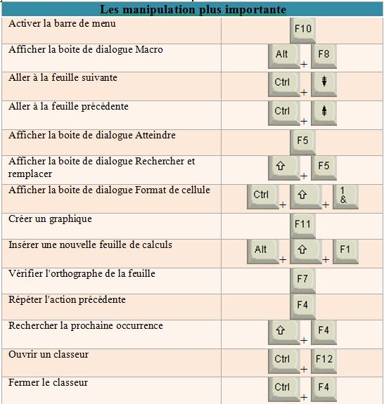 blogue template excel raccourci 3